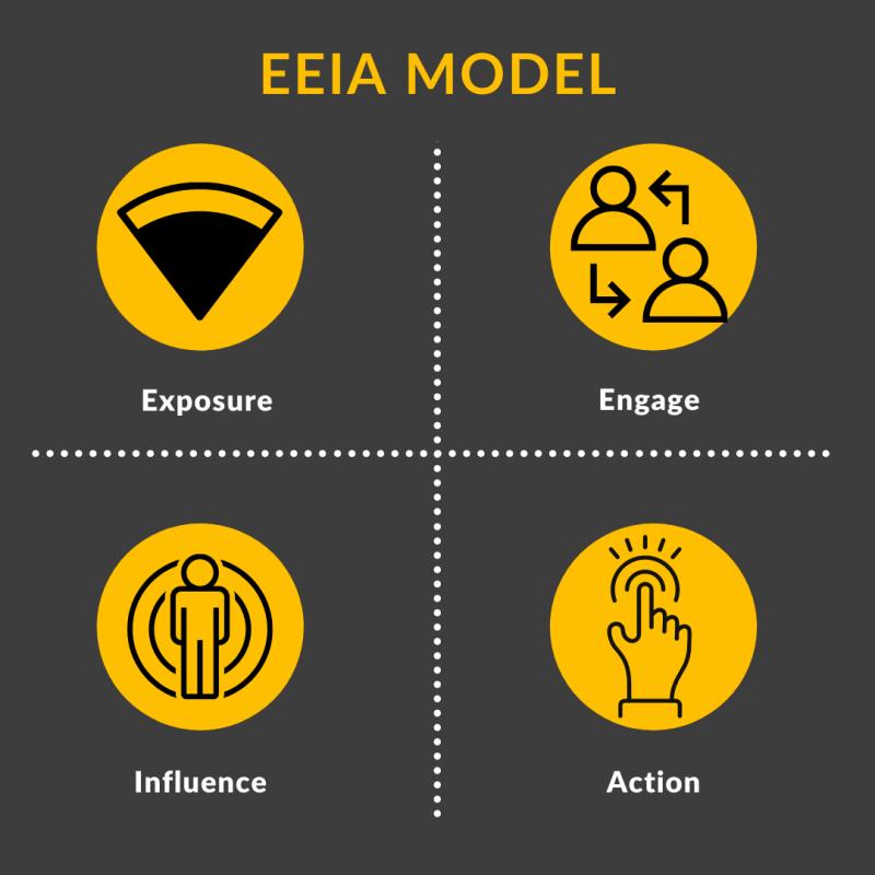 what is eeia model