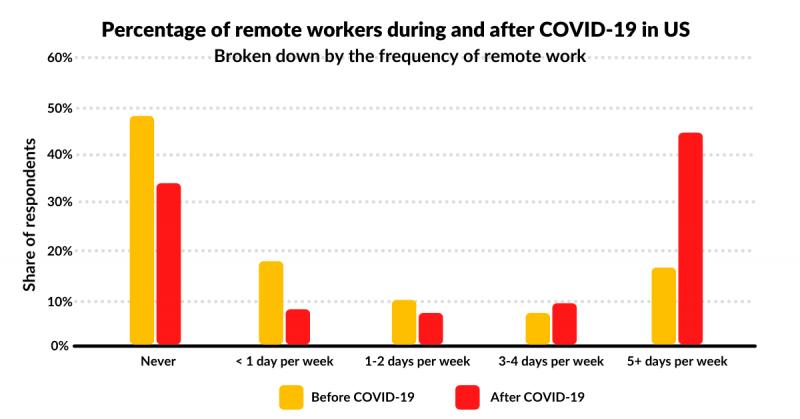 Percentage of remote workers 800x419 - Report: Coronavirus impact on teamwork