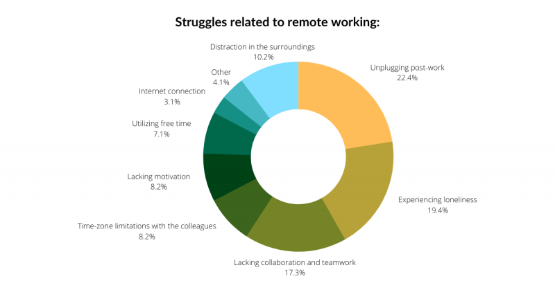 Struggles related to remote working 800x419 - Report: Coronavirus impact on teamwork