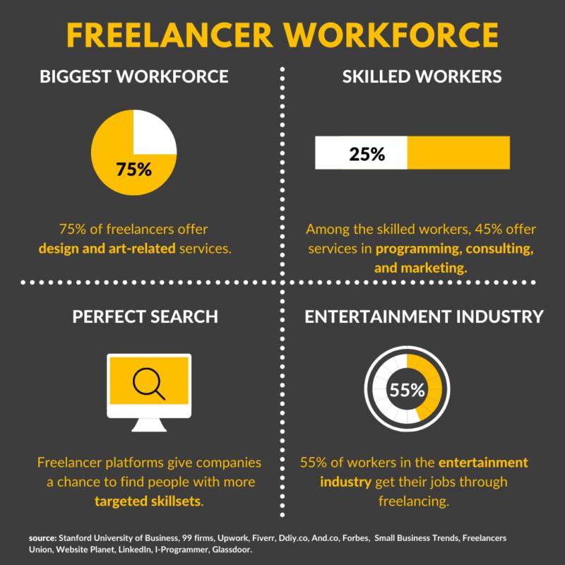 freelance report workforce chart