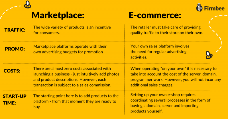 marketplace vs e-commerce