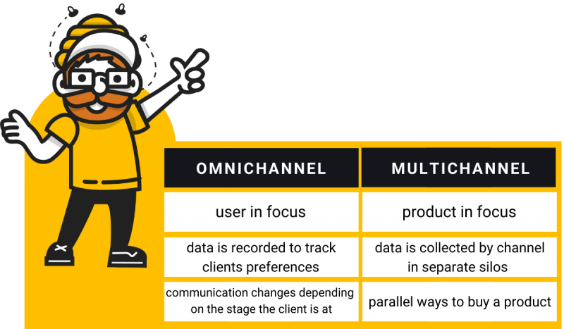 omnichannel multichannel 800x467 - Omnichannel in e-commerce. Why is it worth to conduct multi-channel sales and how to do it?