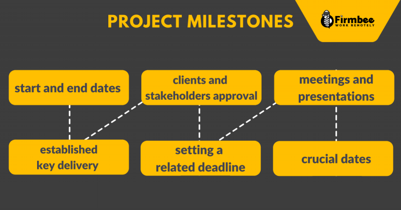 project milestones top 6 examples 800x419 - Project milestones