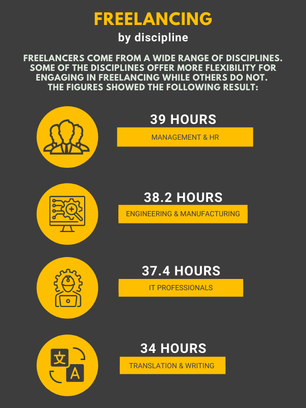 report on freelancing - freelancing by discipline infographic