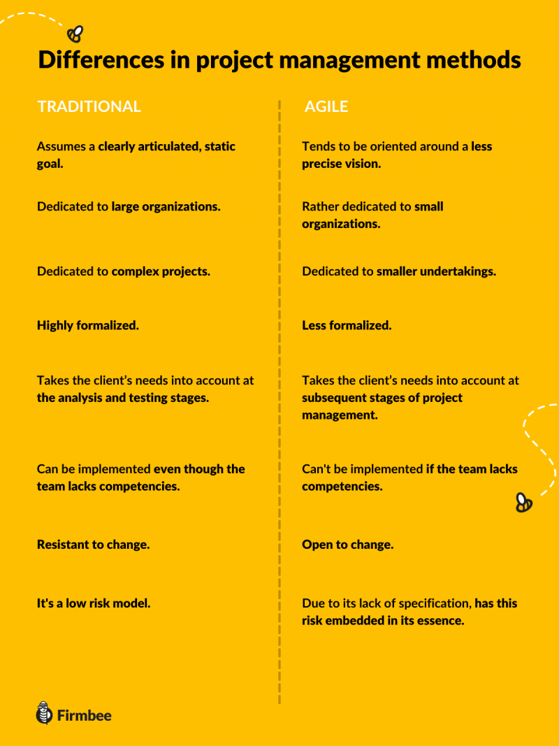 traditional_or_agile