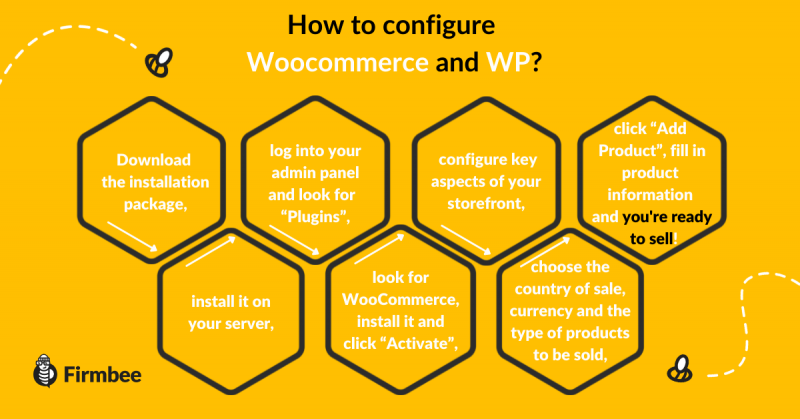 wocommerce and wp